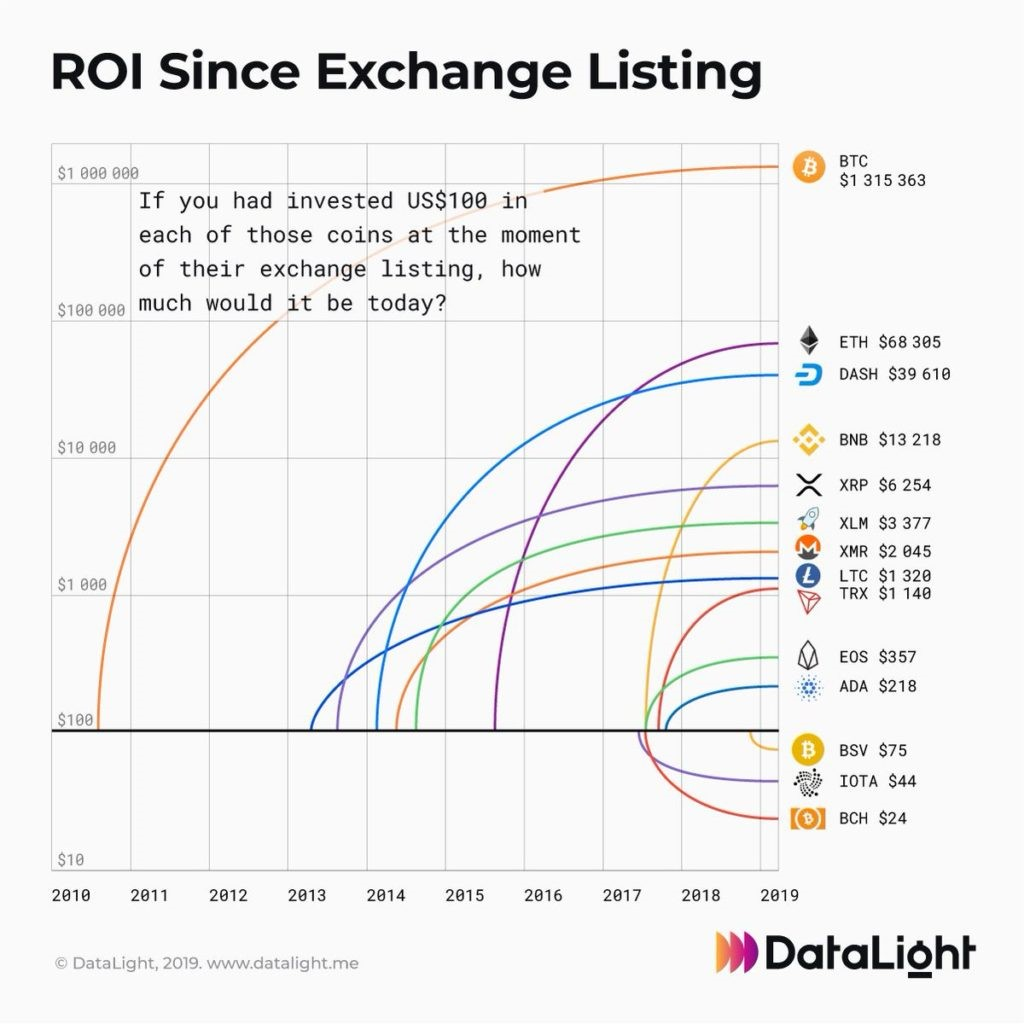 Cryptocurrency-ROI-chart-100-USD