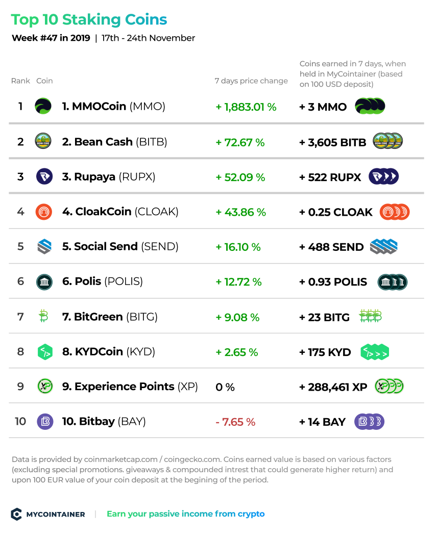 top-staking-coins-mycointainer-week-47