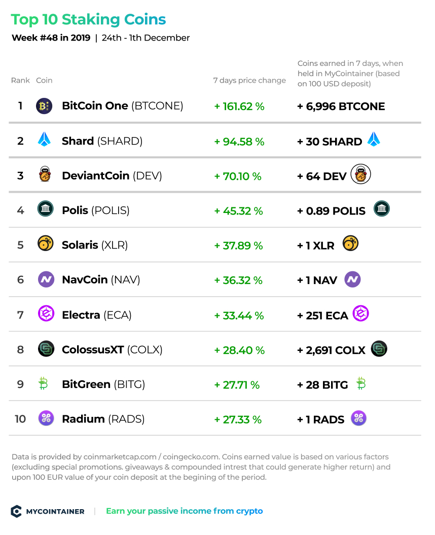top-staking-coins-mycointainer-week-48