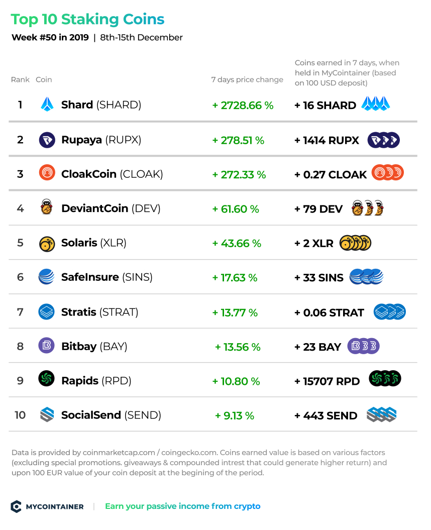 top-staking-coins-mycointainer-week-50