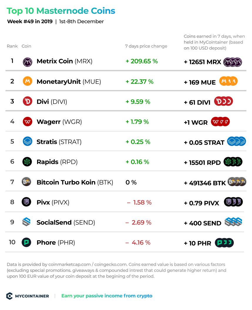 top_10_masternode_coins_week_49