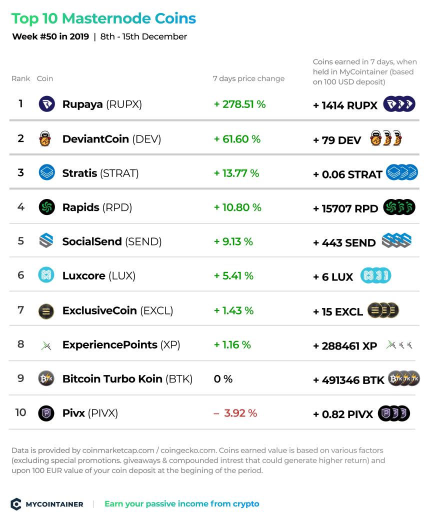 top_10_masternode_coins_week_50